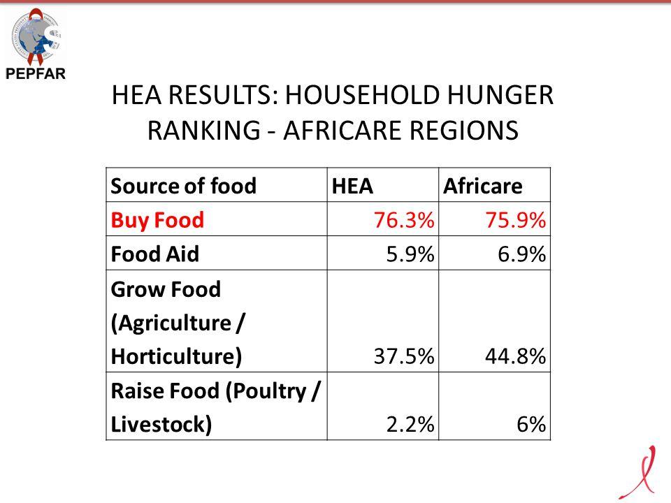 SILC GROUP MEETING - IRINGA HEA RESULTS: HOUSEHOLD HUNGER RANKING - AFRICARE REGIONS Source of foodHEAAfricare Buy Food76.3%75.9% Food Aid5.9%6.9% Gro