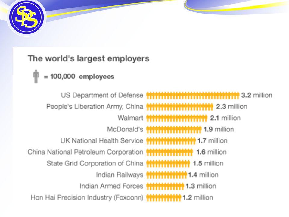 Job sectors