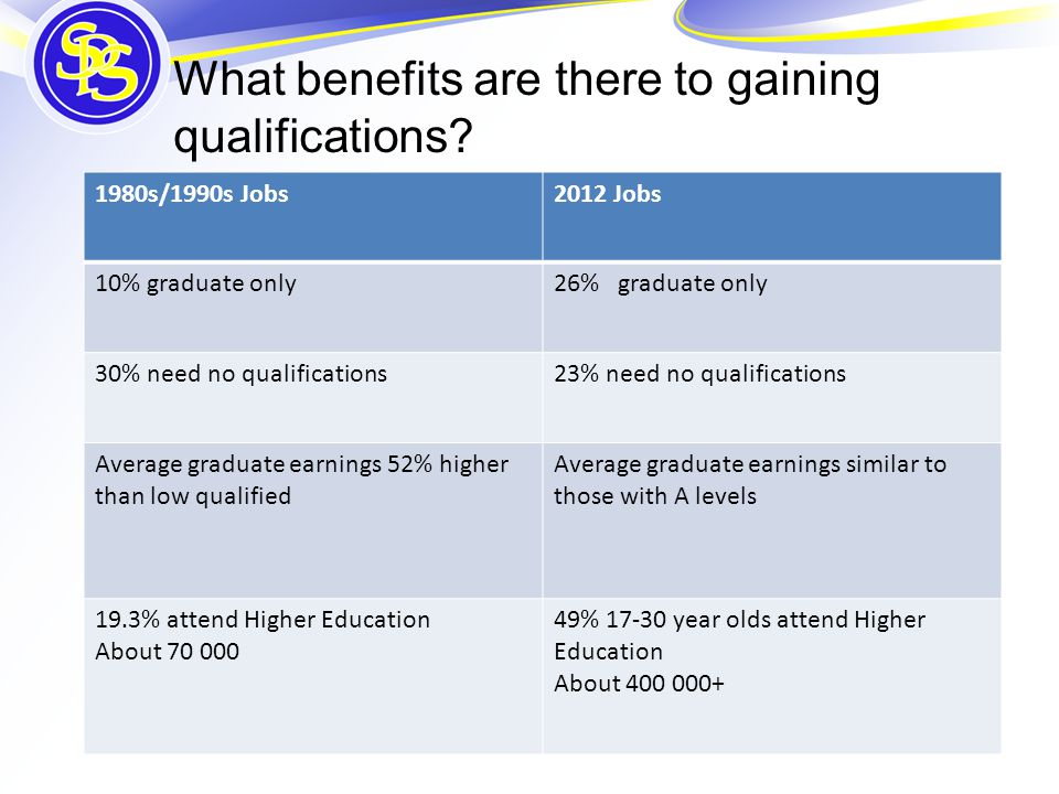 What benefits are there to gaining qualifications? 1980s/1990s Jobs2012 Jobs 10% graduate only26% graduate only 30% need no qualifications23% need no