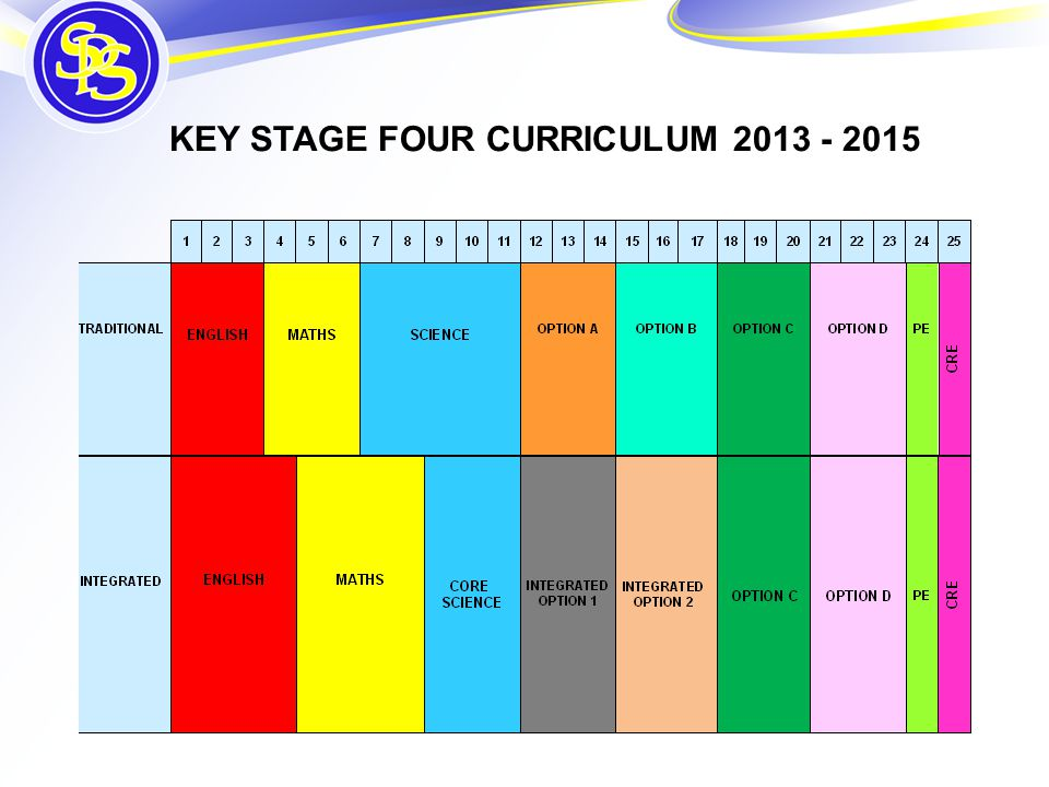 KEY STAGE FOUR CURRICULUM 2013 - 2015