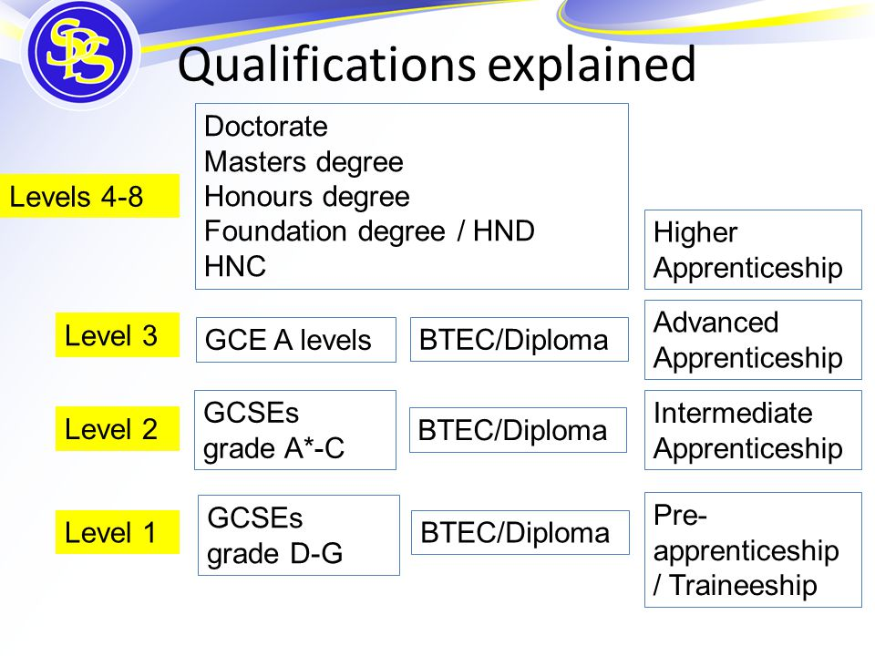 Qualifications explained Level 1 Level 2 Level 3 Levels 4-8 GCSEs grade D-G GCSEs grade A*-C GCE A levels BTEC/Diploma Intermediate Apprenticeship Adv