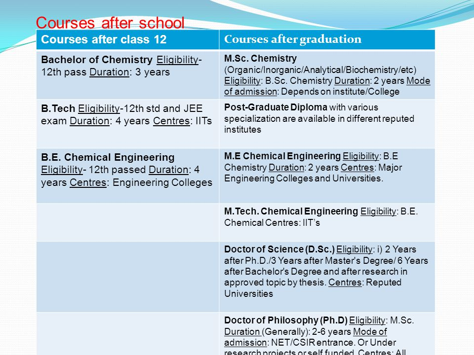 Courses after school Courses after class 12 Courses after graduation Bachelor of Chemistry Eligibility- 12th pass Duration: 3 years M.Sc.