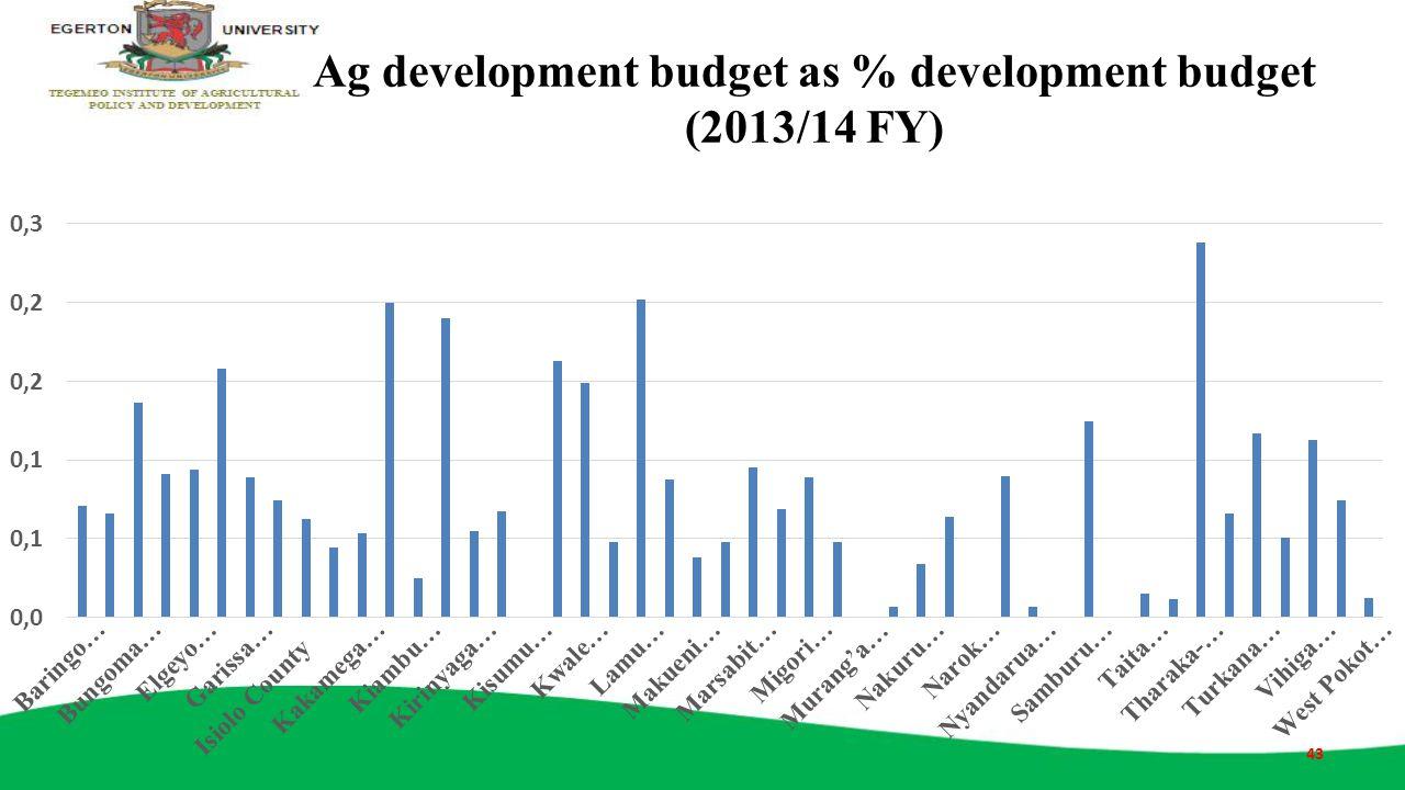 Ag development budget as % development budget (2013/14 FY) 43