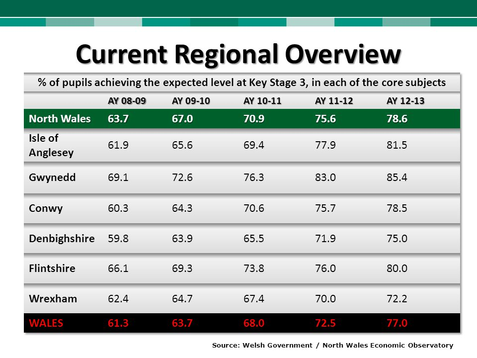 Current Regional Overview Source: Welsh Government / North Wales Economic Observatory