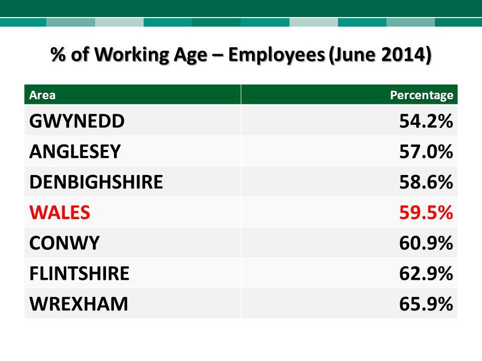% of Working Age – Employees (June 2014) AreaPercentage GWYNEDD54.2% ANGLESEY57.0% DENBIGHSHIRE58.6% WALES59.5% CONWY60.9% FLINTSHIRE62.9% WREXHAM65.9