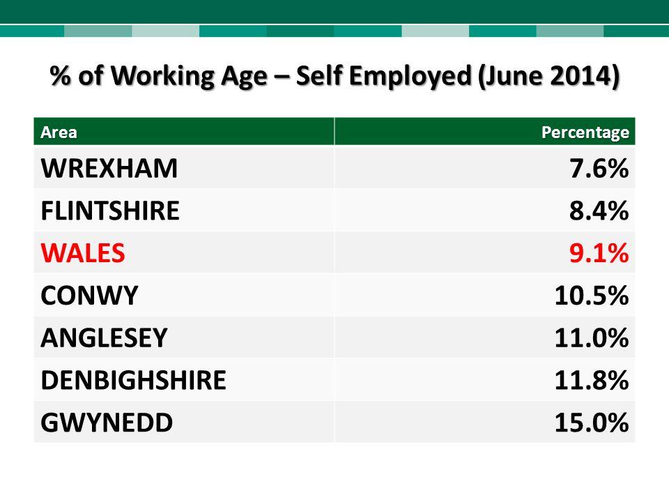 % of Working Age – Self Employed (June 2014) AreaPercentage WREXHAM7.6% FLINTSHIRE8.4% WALES9.1% CONWY10.5% ANGLESEY11.0% DENBIGHSHIRE11.8% GWYNEDD15.