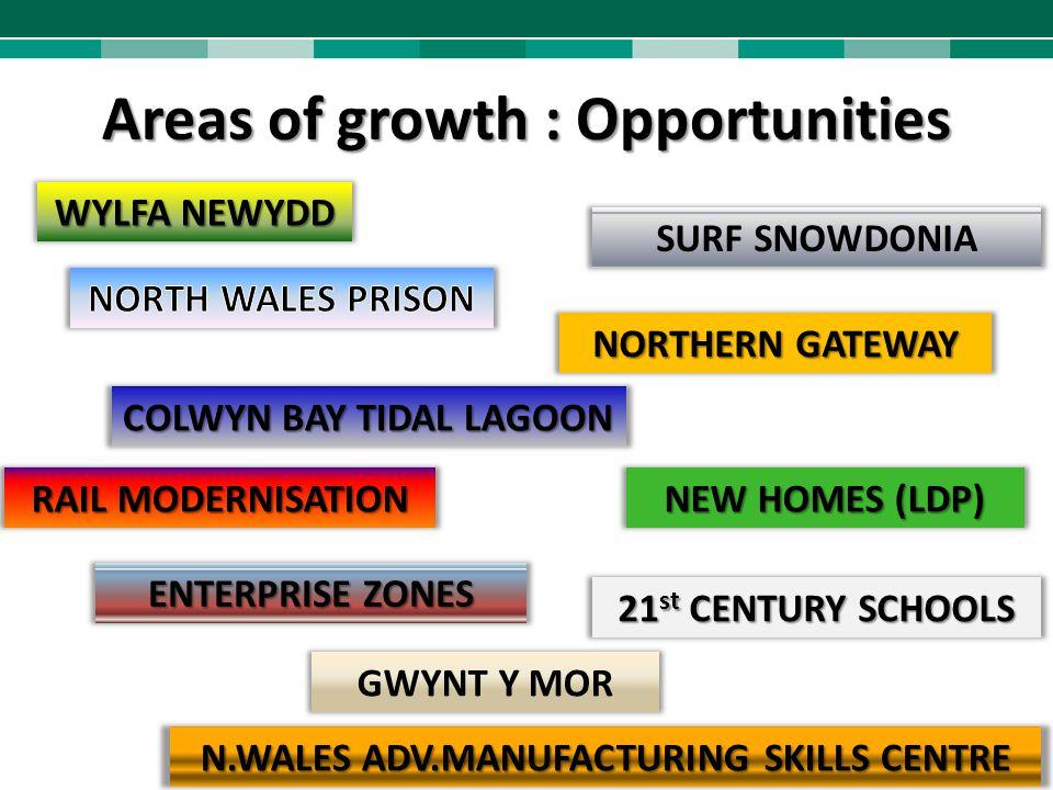 Areas of growth : Opportunities WYLFA NEWYDD GWYNT Y MOR SURF SNOWDONIA COLWYN BAY TIDAL LAGOON RAIL MODERNISATION 21 st CENTURY SCHOOLS NORTHERN GATE