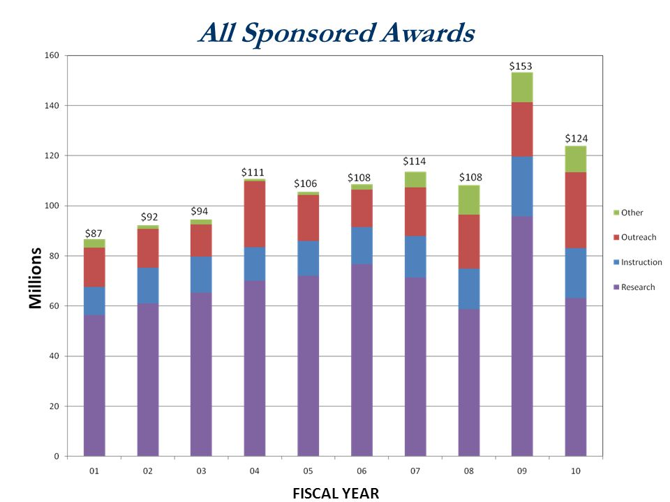 All Sponsored Awards FISCAL YEAR