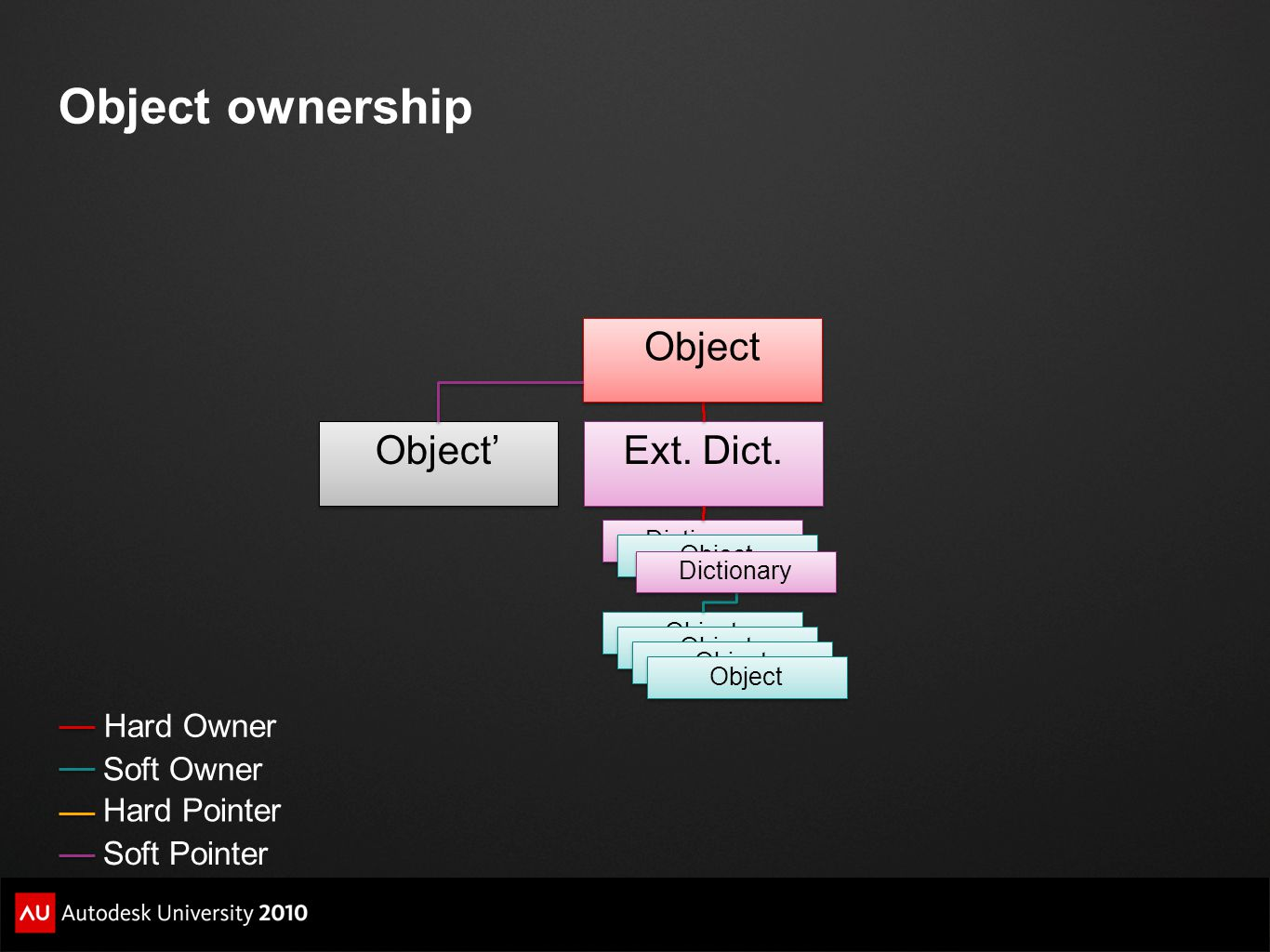 Object ownership Dictionary Ext. Dict. Object Dictionary Object' Hard Owner Soft Owner Soft Pointer Hard Pointer