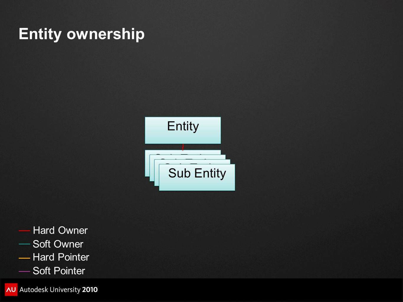 Entity ownership Hard Owner Soft Owner Soft Pointer Hard Pointer Entity Sub Entity