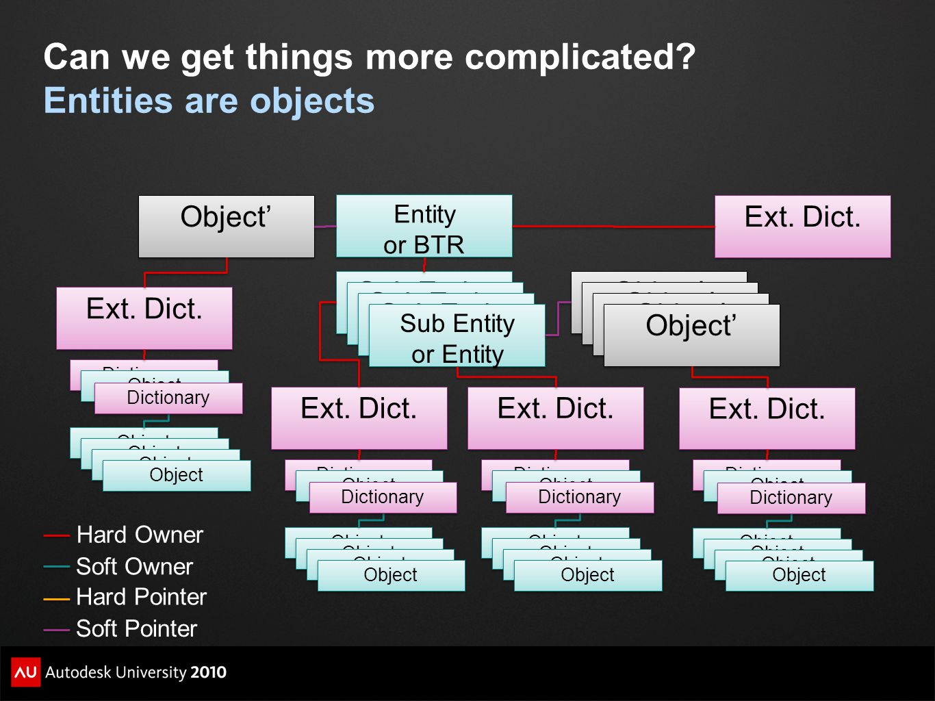 Can we get things more complicated? Entities are objects Hard Owner Soft Owner Soft Pointer Hard Pointer Entity or BTR Sub Entity Sub Entity or Entity
