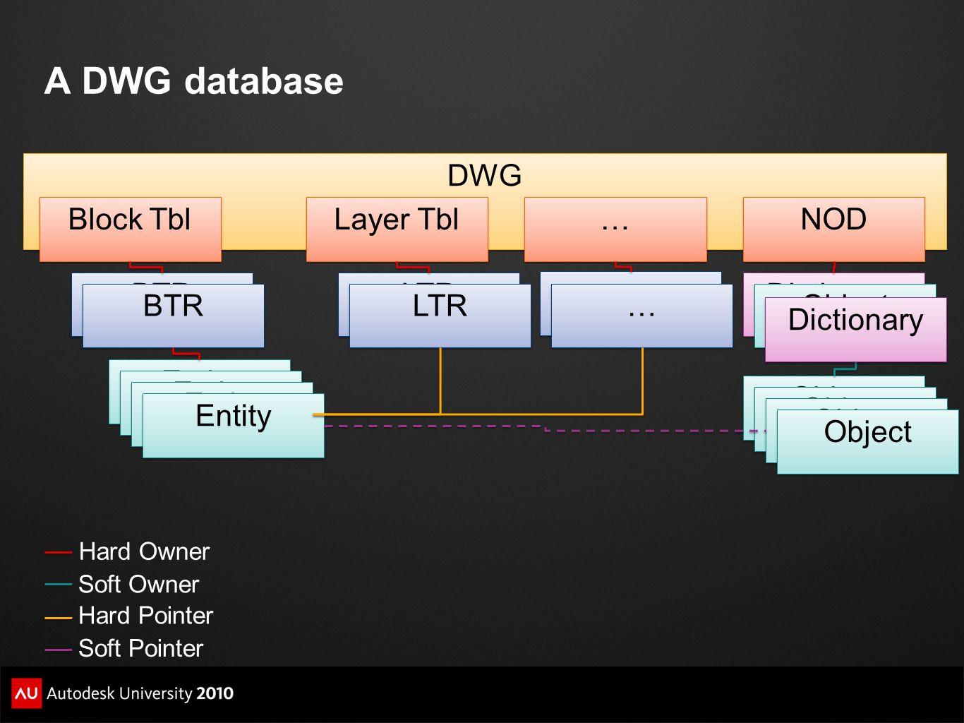 DWG Block Tbl BTR Layer Tbl LTR Entity … … NOD Dictionary Object BTR LTR Object Dictionary Hard Owner Soft Owner Soft Pointer Hard Pointer … … … … A D