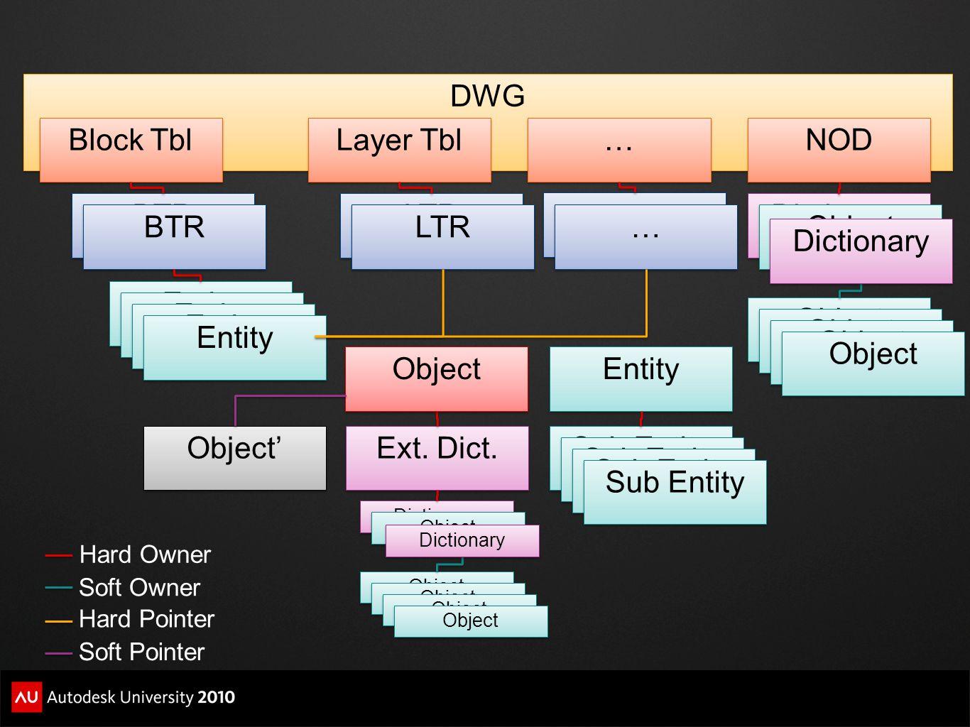 DWG Block Tbl BTR Layer Tbl LTR Entity … … NOD Dictionary Object BTR LTR Object Dictionary Ext. Dict. Object Entity Dictionary Object Dictionary Sub E