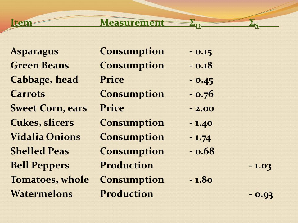 ItemMeasurementΣ D Σ S AsparagusConsumption- 0.15 Green BeansConsumption- 0.18 Cabbage, headPrice- 0.45 CarrotsConsumption- 0.76 Sweet Corn, earsPrice- 2.00 Cukes, slicersConsumption- 1.40 Vidalia OnionsConsumption- 1.74 Shelled PeasConsumption- 0.68 Bell PeppersProduction- 1.03 Tomatoes, wholeConsumption- 1.80 WatermelonsProduction- 0.93