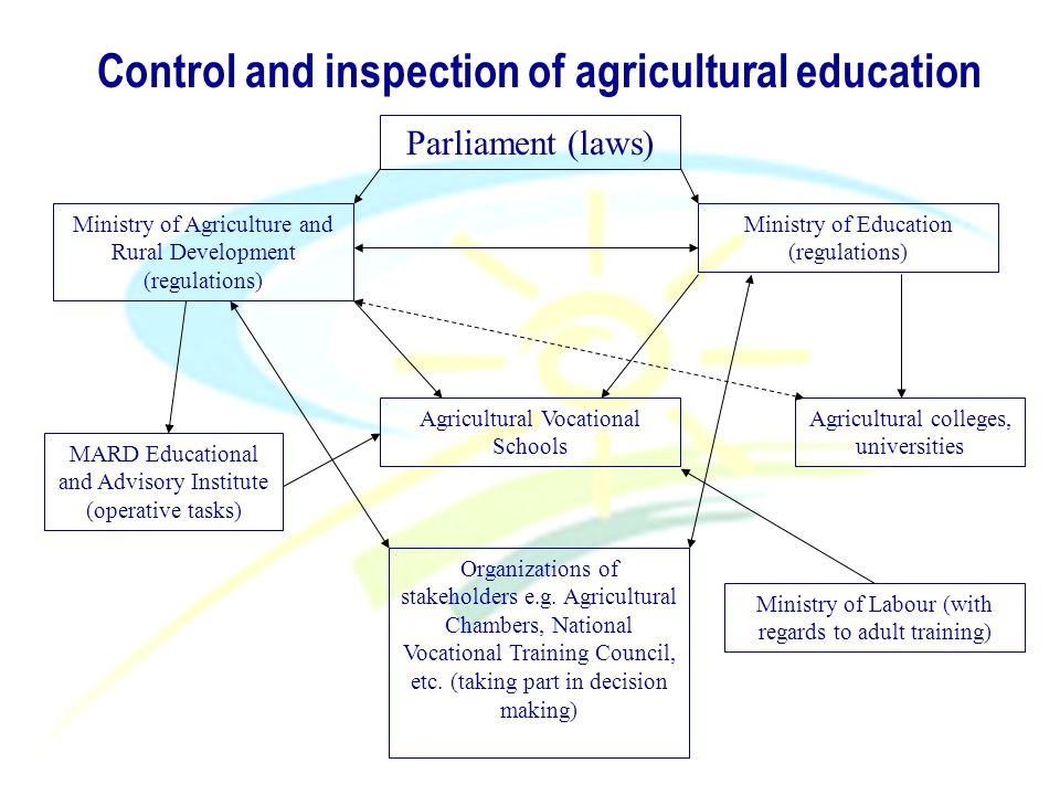 Control and inspection of agricultural education Parliament (laws) Ministry of Agriculture and Rural Development (regulations) Ministry of Education (regulations) Agricultural colleges, universities MARD Educational and Advisory Institute (operative tasks) Organizations of stakeholders e.g.