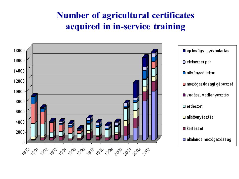 Number of agricultural certificates acquired in in-service training