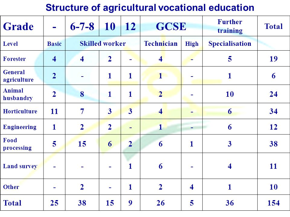 Grade-6-7-81012GCSE Further training Total LevelBasic Skilled workerTechnician High Specialisation Forester 442-4-519 General agriculture 2-111-16 Animal husbandry 28112-1024 Horticulture 117334-634 Engineering 122-1-612 Food processing 5156261338 Land survey ---16-411 Other -2-124110 Total253815926536154 Structure of agricultural vocational education