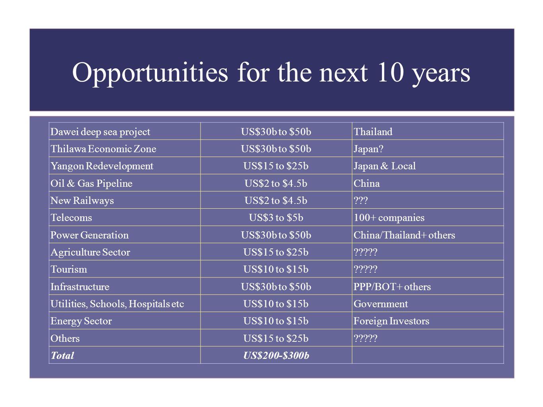 Opportunities for the next 10 years Dawei deep sea projectUS$30b to $50bThailand Thilawa Economic ZoneUS$30b to $50bJapan? Yangon RedevelopmentUS$15 t