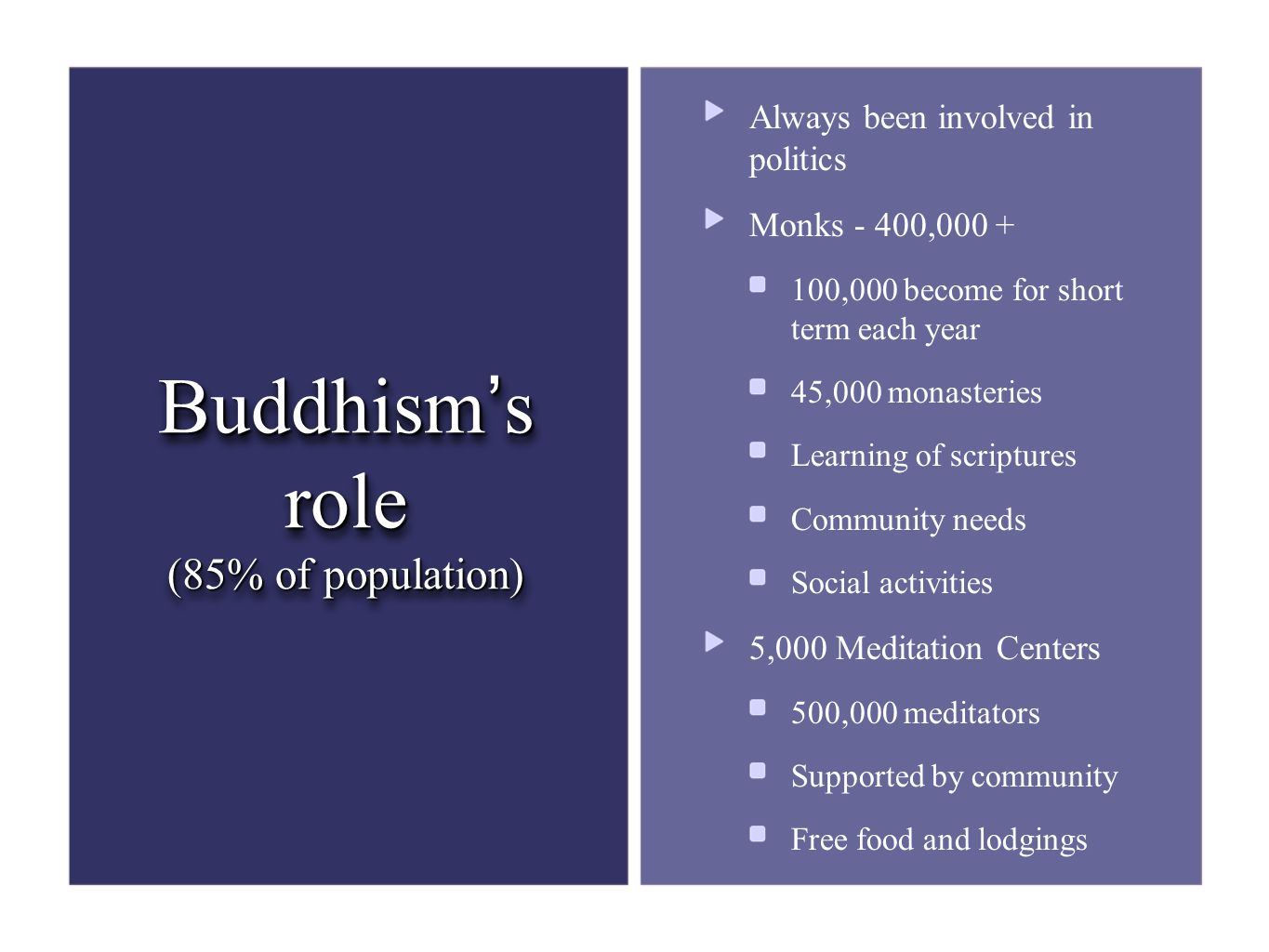 Buddhism's role (85% of population) Always been involved in politics Monks - 400,000 + 100,000 become for short term each year 45,000 monasteries Learning of scriptures Community needs Social activities 5,000 Meditation Centers 500,000 meditators Supported by community Free food and lodgings