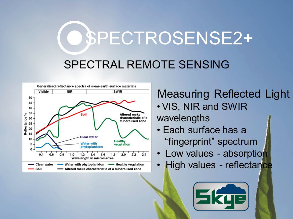 SPECTRAL REMOTE SENSING Measuring Reflected Light VIS, NIR and SWIR wavelengths Each surface has a fingerprint spectrum Low values - absorption High values - reflectance SPECTROSENSE2+