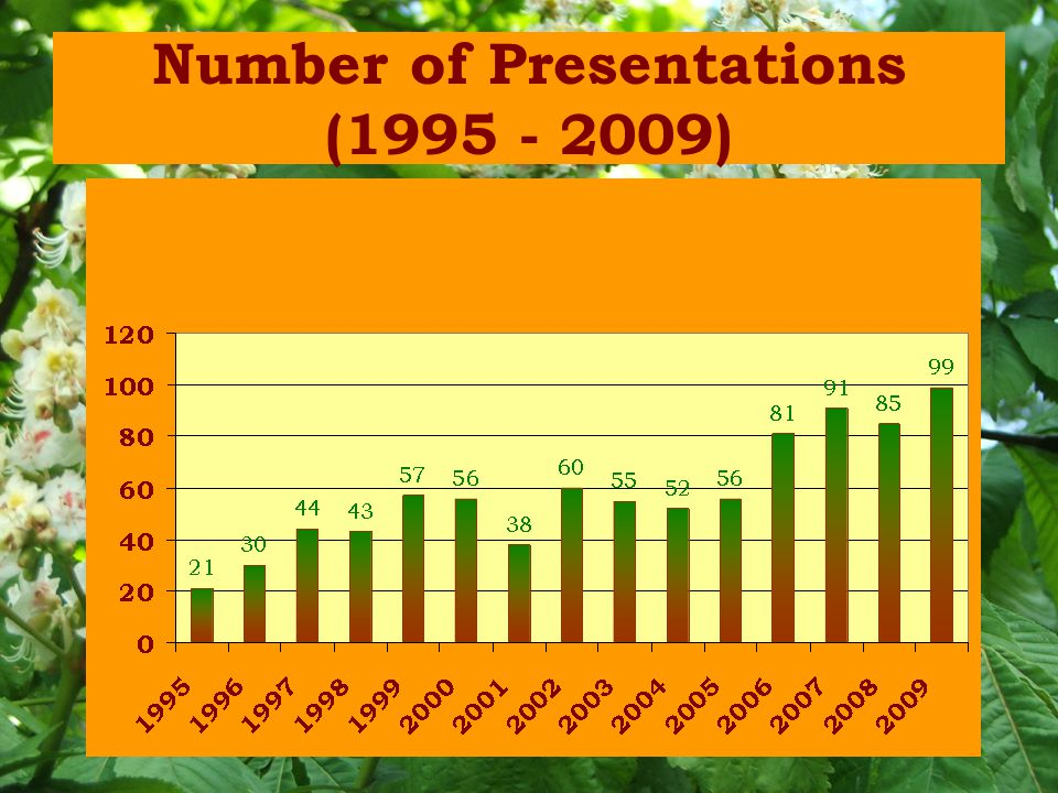 Number of Presentations (1995 - 2009)