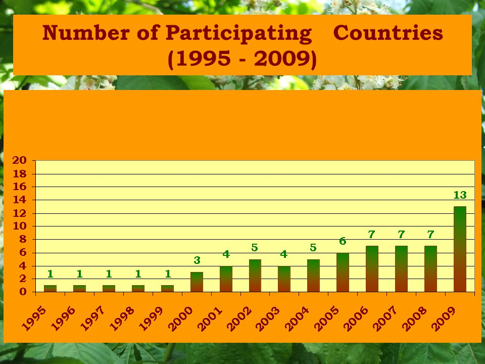 Number of Participating Countries (1995 - 2009)