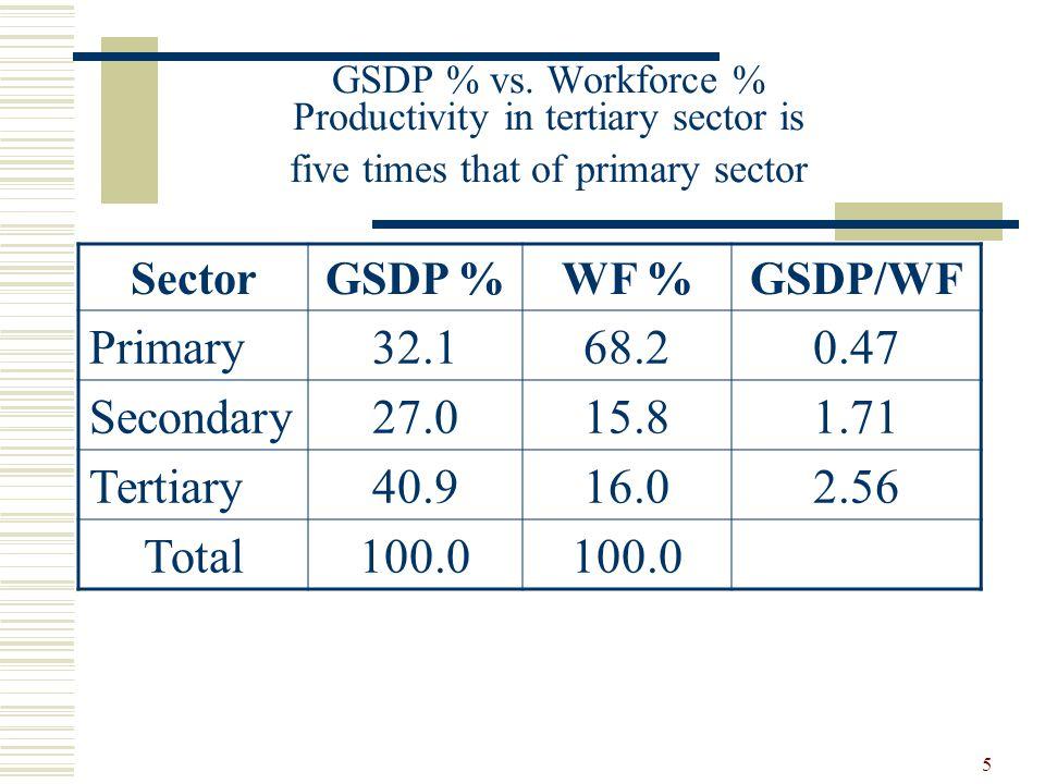5 GSDP % vs.