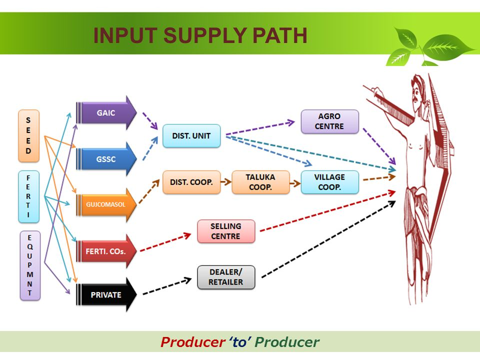 INPUT SUPPLY PATH Producer 'to' Producer