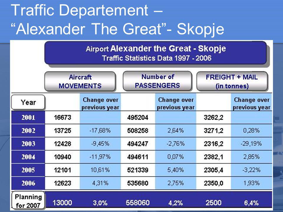 "Traffic Departement – ""Alexander The Great""- Skopje"