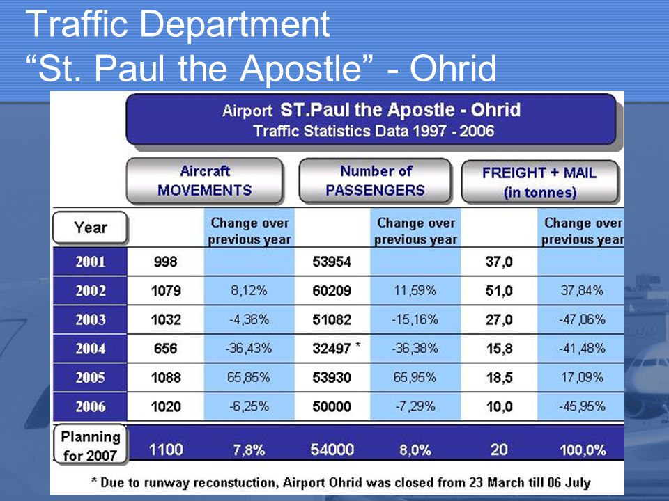 "Traffic Department ""St. Paul the Apostle"" - Ohrid"