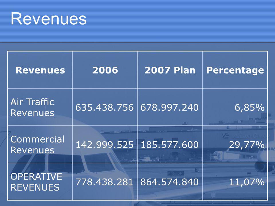 Revenues 20062007 PlanPercentage Air Traffic Revenues 635.438.756678.997.2406,85% Commercial Revenues 142.999.525185.577.60029,77% OPERATIVE REVENUES