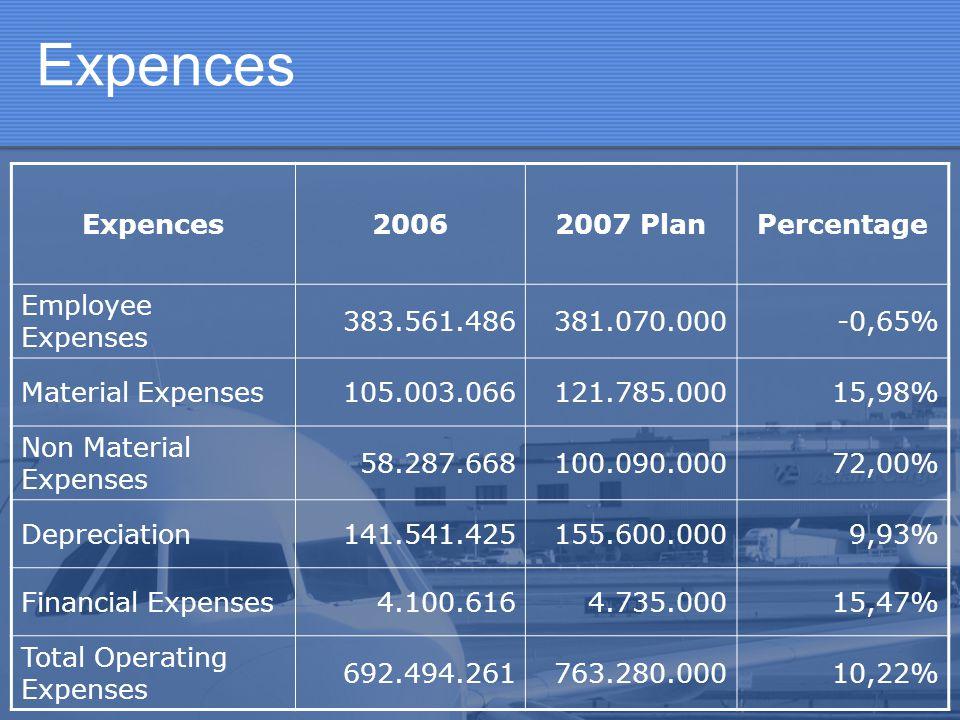 Expences 20062007 PlanPercentage Employee Expenses 383.561.486381.070.000-0,65% Material Expenses105.003.066121.785.00015,98% Non Material Expenses 58
