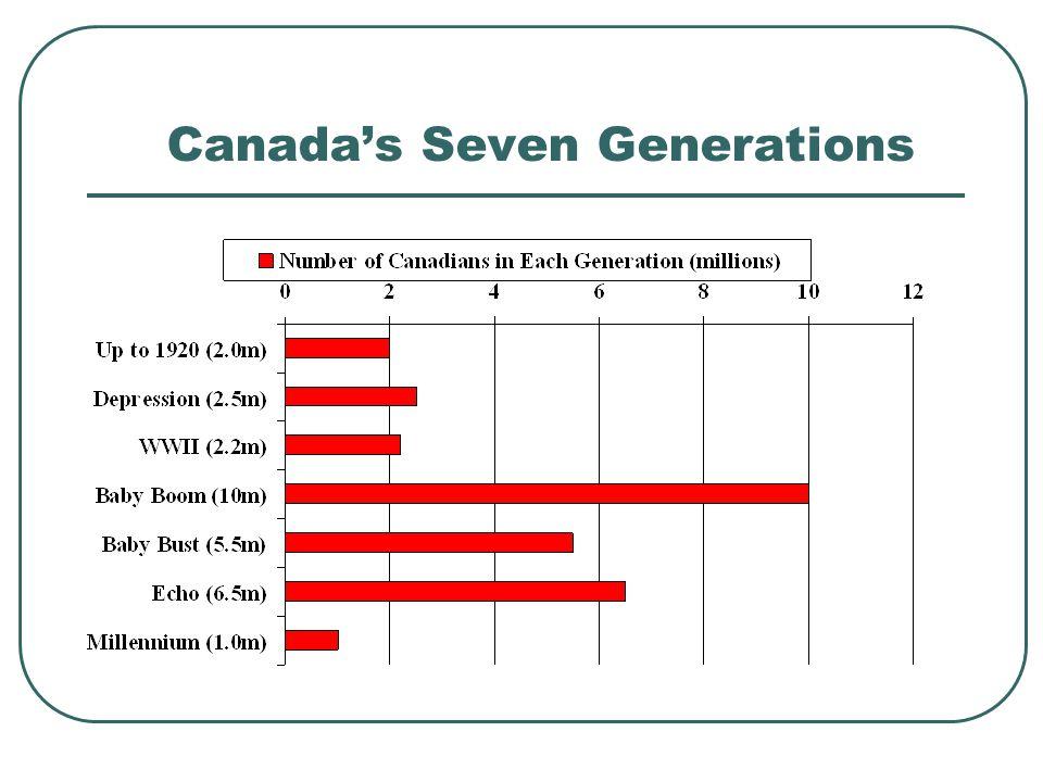 Canada's Seven Generations
