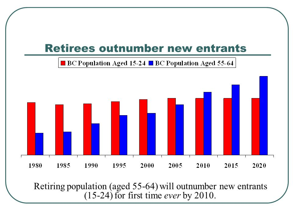 Are There Opportunities.Canadian population is aging.