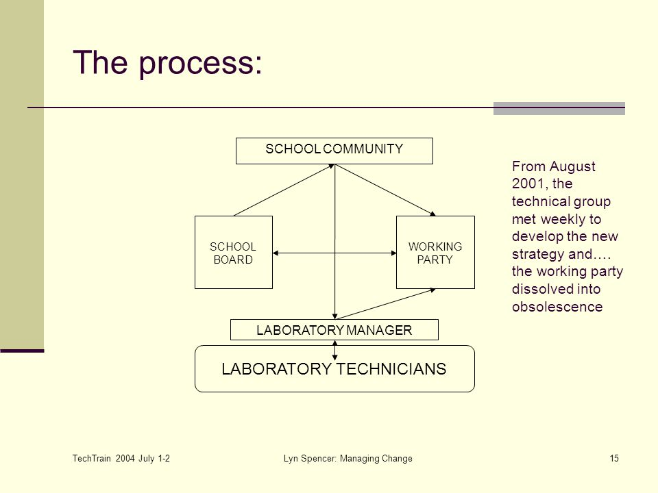 TechTrain 2004 July 1-2 Lyn Spencer: Managing Change15 The process: SCHOOL COMMUNITY LABORATORY TECHNICIANS LABORATORY MANAGER WORKING PARTY SCHOOL BOARD From August 2001, the technical group met weekly to develop the new strategy and….