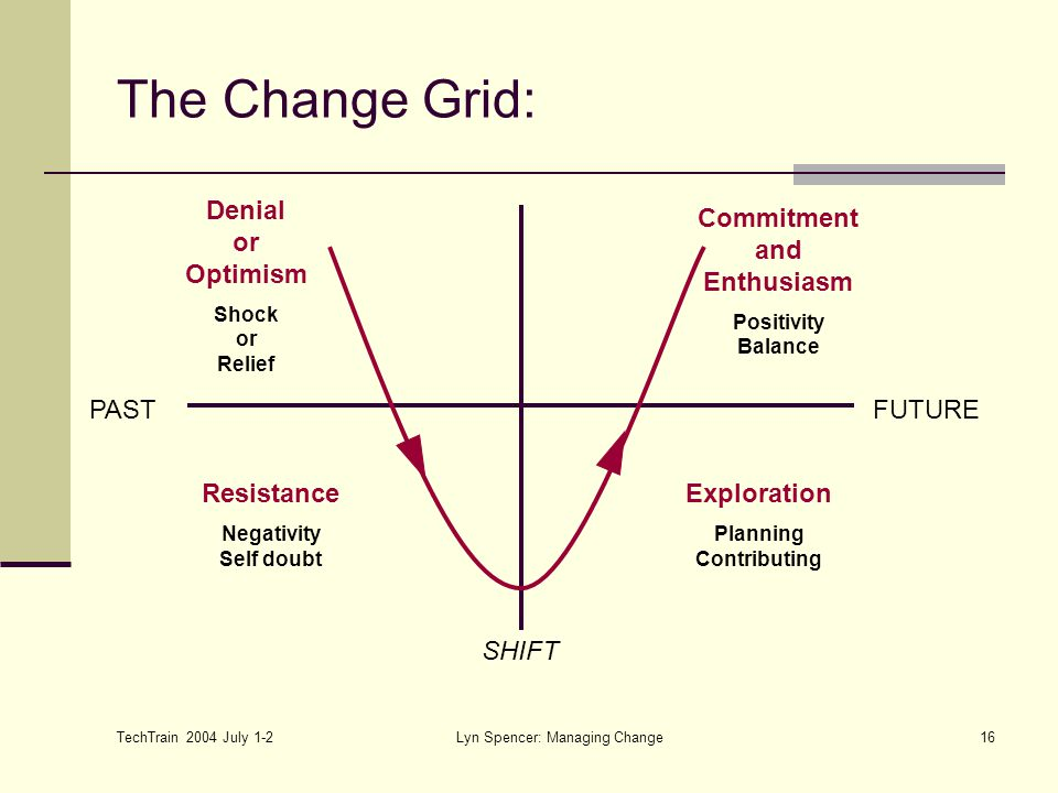 TechTrain 2004 July 1-2 Lyn Spencer: Managing Change16 The Change Grid: PASTFUTURE Denial or Optimism Shock or Relief Exploration Planning Contributing Resistance Negativity Self doubt Commitment and Enthusiasm Positivity Balance SHIFT