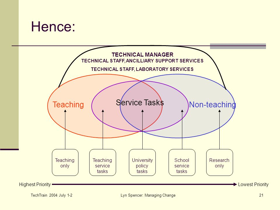 TechTrain 2004 July 1-2 Lyn Spencer: Managing Change21 Hence: Service Tasks TeachingNon-teaching TECHNICAL MANAGER TECHNICAL STAFF, ANCILLIARY SUPPORT SERVICES TECHNICAL STAFF, LABORATORY SERVICES Teaching only Teaching service tasks University policy tasks School service tasks Research only Highest PriorityLowest Priority