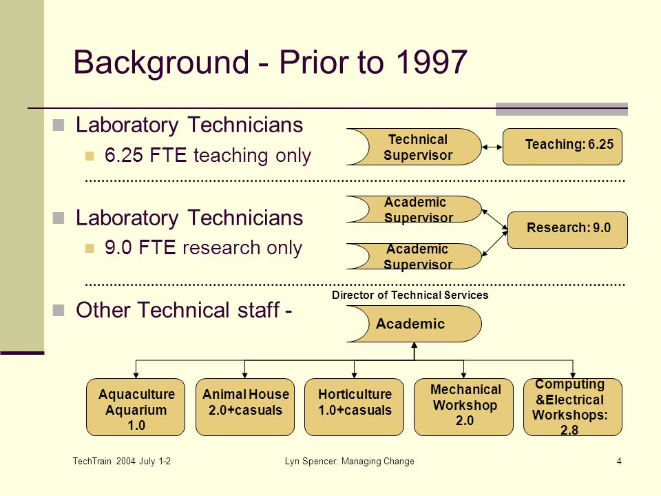 TechTrain 2004 July 1-2 Lyn Spencer: Managing Change4 Background - Prior to 1997 Laboratory Technicians 6.25 FTE teaching only Laboratory Technicians 9.0 FTE research only Other Technical staff - Academic Supervisor Director of Technical Services Academic Technical Supervisor Academic Supervisor Aquaculture Aquarium 1.0 Animal House 2.0+casuals Horticulture 1.0+casuals Mechanical Workshop 2.0 Computing &Electrical Workshops: 2.8 Research: 9.0 Teaching: 6.25