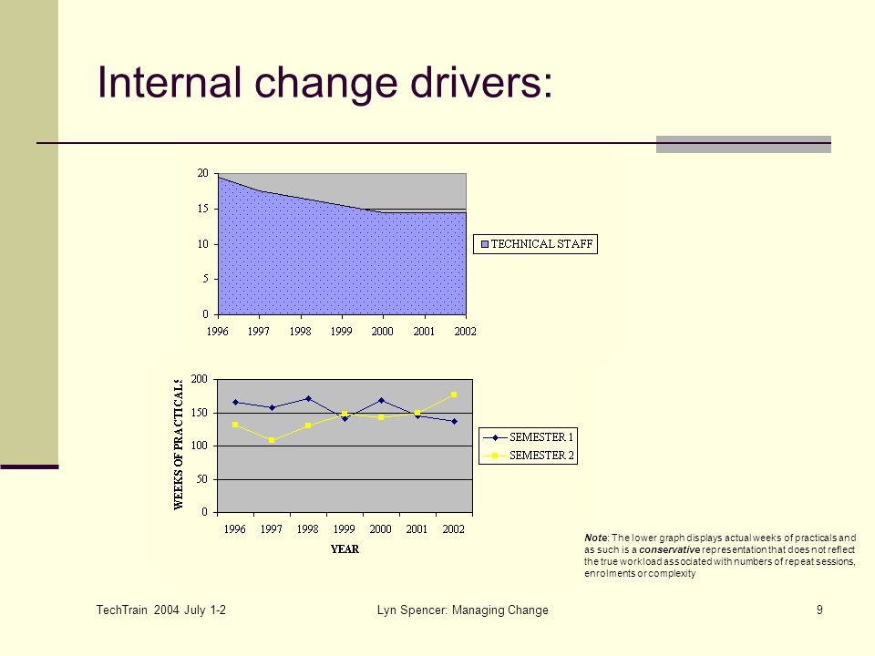 TechTrain 2004 July 1-2 Lyn Spencer: Managing Change9 Internal change drivers: Note: The lower graph displays actual weeks of practicals and as such is a conservative representation that does not reflect the true workload associated with numbers of repeat sessions, enrolments or complexity