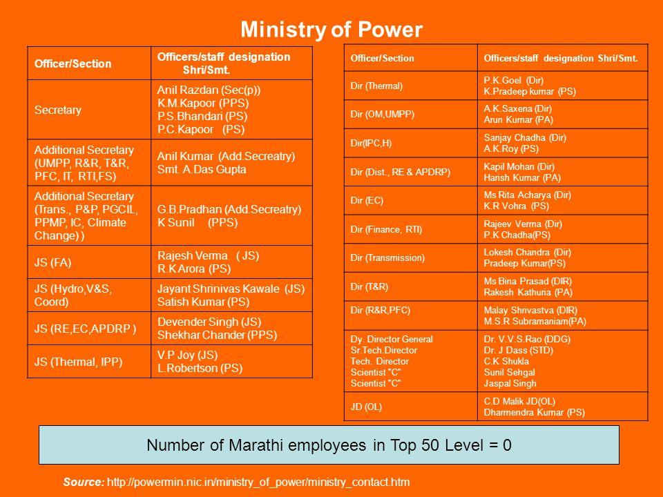 Ministry of Petroleum and Natural Gas & AddressName & Address Cabinet MinisterShri Sanjiv KumarShri P.V.