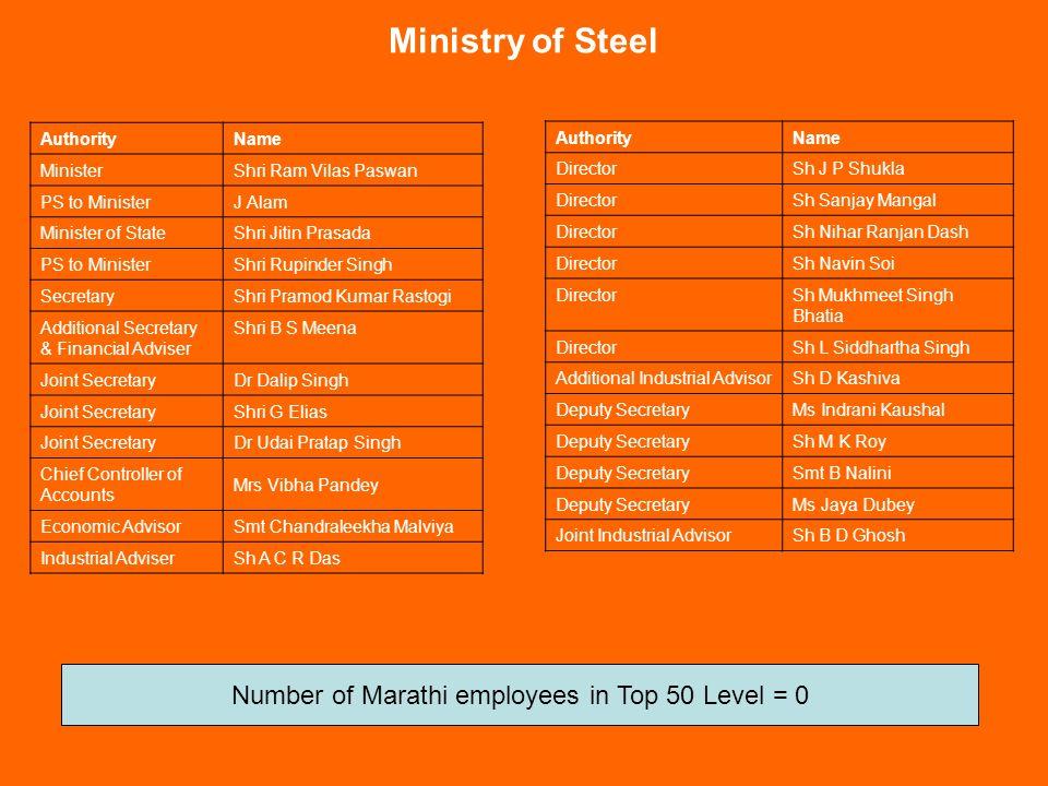 Ministry of Railway Source: http://www.indianrailways.gov.in/ ह्याना मराठी माणसांची Allergy आहे !