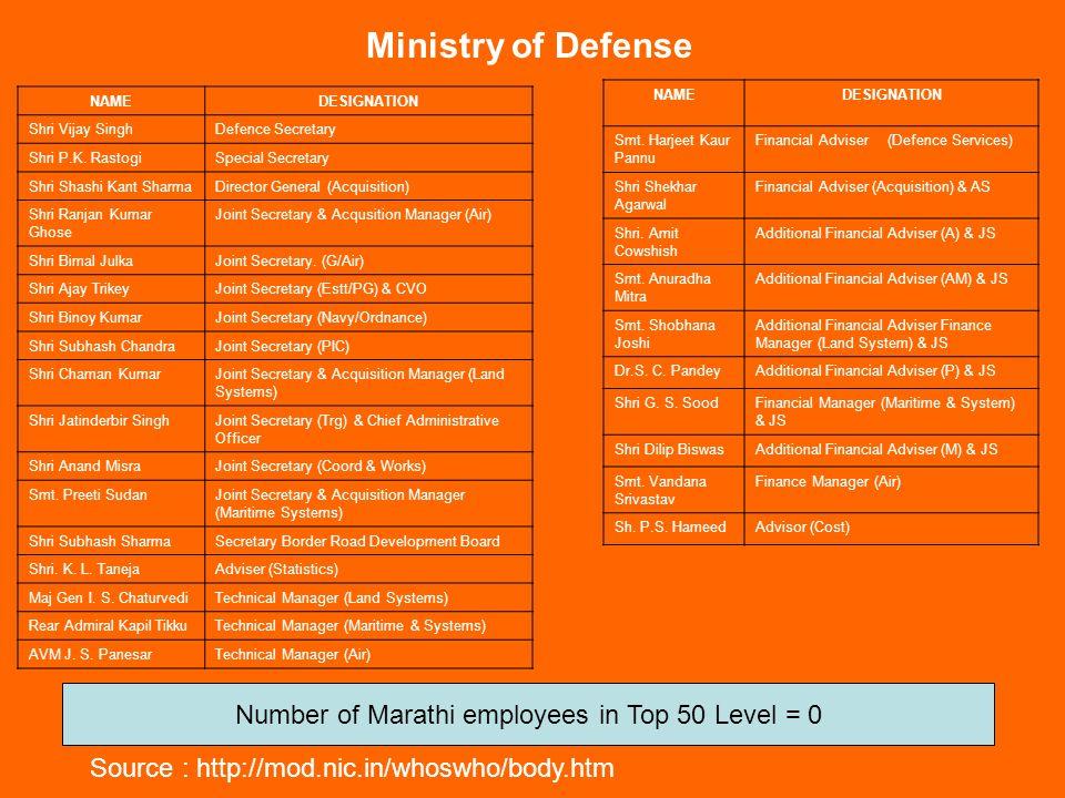 Ministry of Coal Name of OfficerDesignationRoom No.