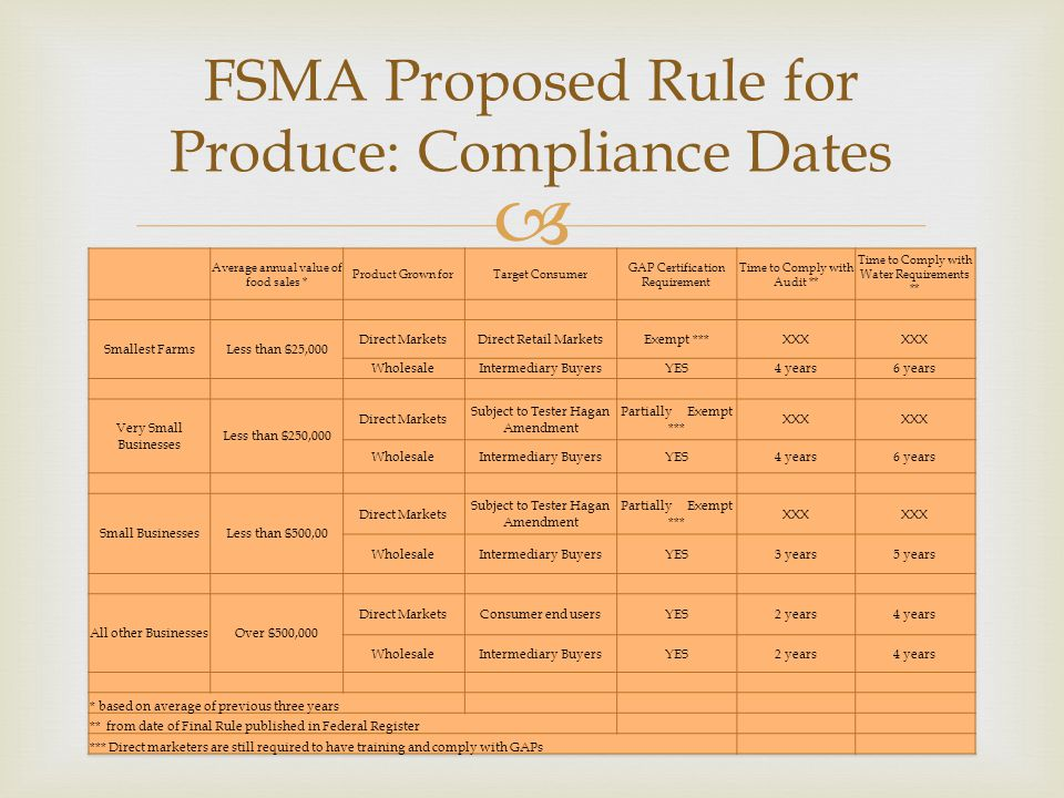  FSMA Proposed Rule for Produce: Compliance Dates