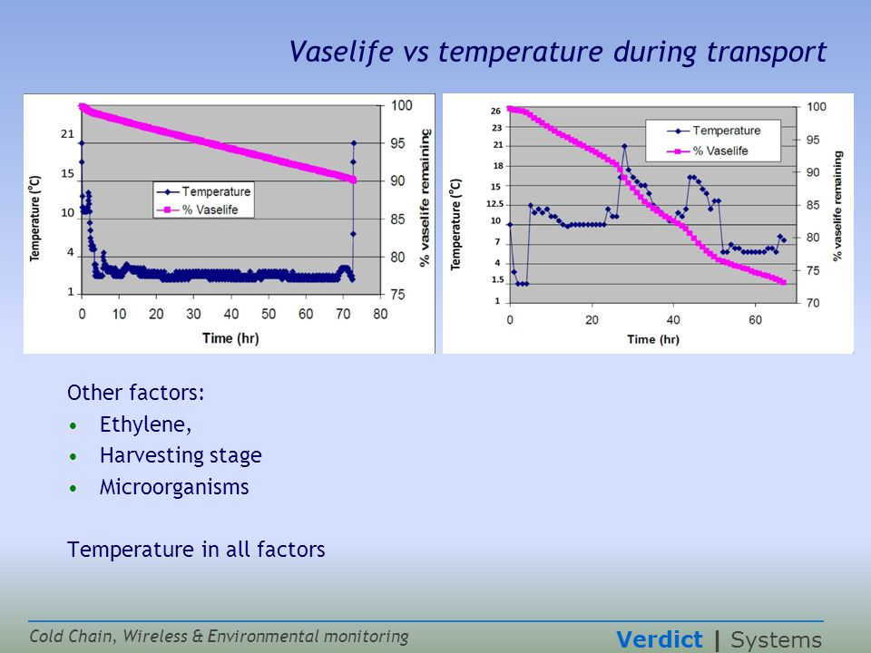 Verdict | Systems Cold Chain, Wireless & Environmental monitoring Vaselife vs temperature during transport Other factors: Ethylene, Harvesting stage Microorganisms Temperature in all factors