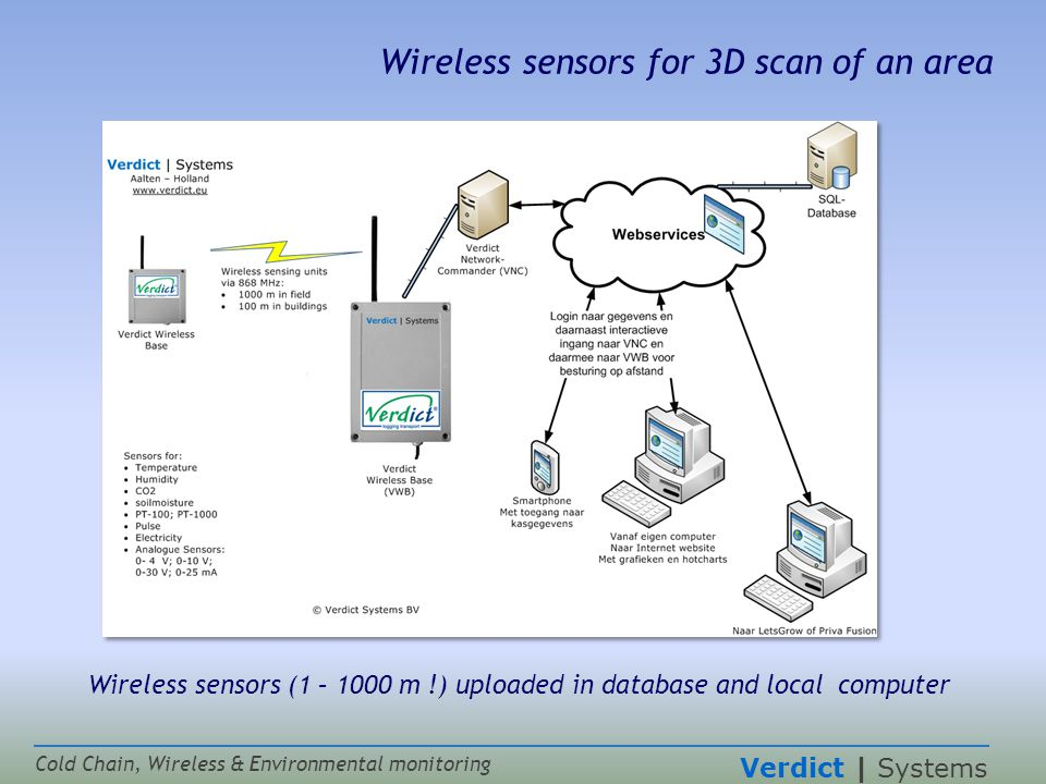 Verdict | Systems Cold Chain, Wireless & Environmental monitoring Wireless sensors for 3D scan of an area Wireless sensors (1 – 1000 m !) uploaded in database and local computer