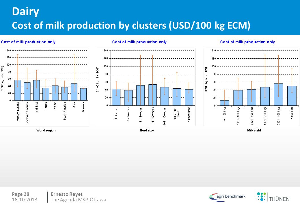 Ernesto Reyes Dairy Cost of milk production by clusters (USD/100 kg ECM) Page 28 16.10.2013The Agenda MSP, Ottawa