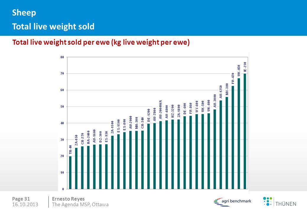 Ernesto Reyes Sheep Total live weight sold Page 31 16.10.2013The Agenda MSP, Ottawa Total live weight sold per ewe (kg live weight per ewe)
