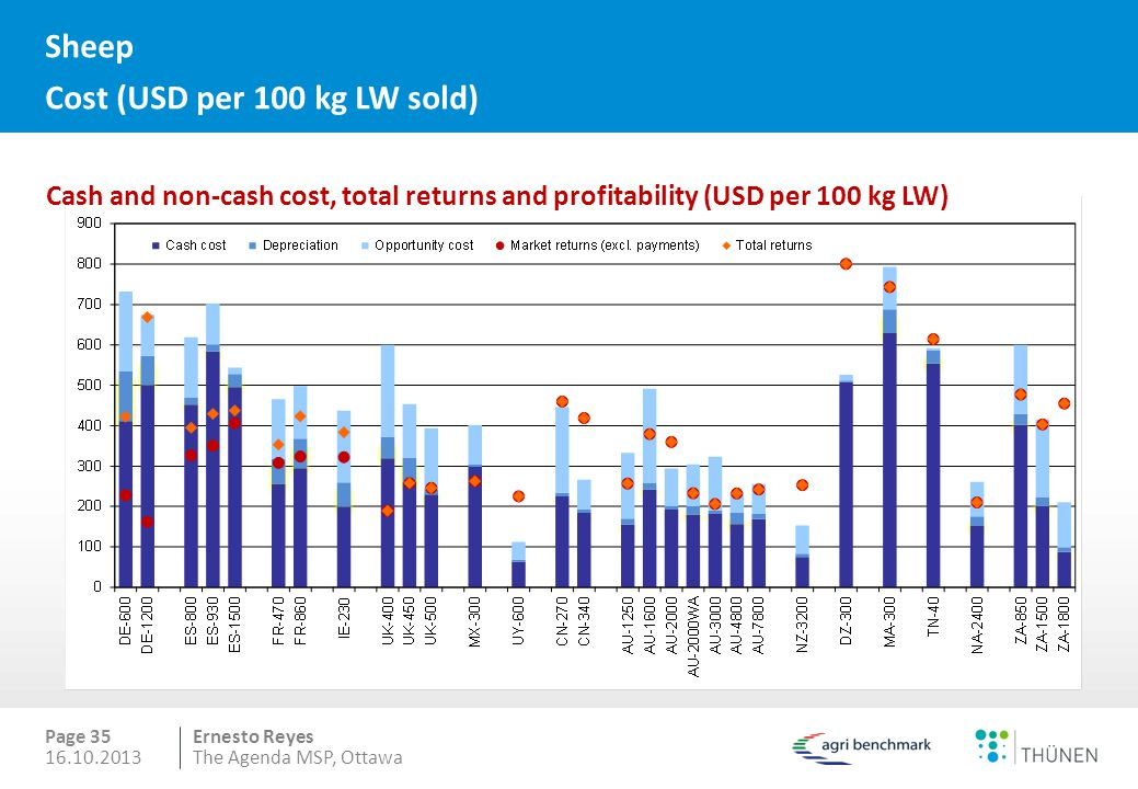 Ernesto Reyes Page 35 16.10.2013The Agenda MSP, Ottawa Cash and non-cash cost, total returns and profitability (USD per 100 kg LW) Sheep Cost (USD per 100 kg LW sold)