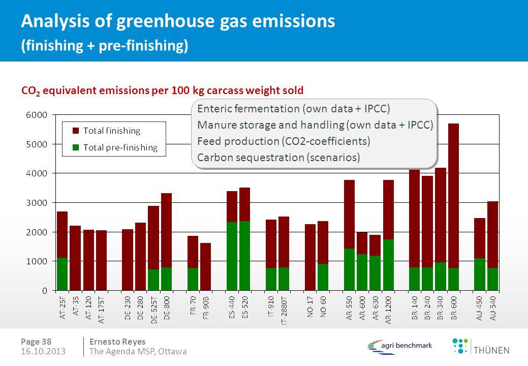 Ernesto Reyes Analysis of greenhouse gas emissions (finishing + pre-finishing) Enteric fermentation (own data + IPCC) Manure storage and handling (own