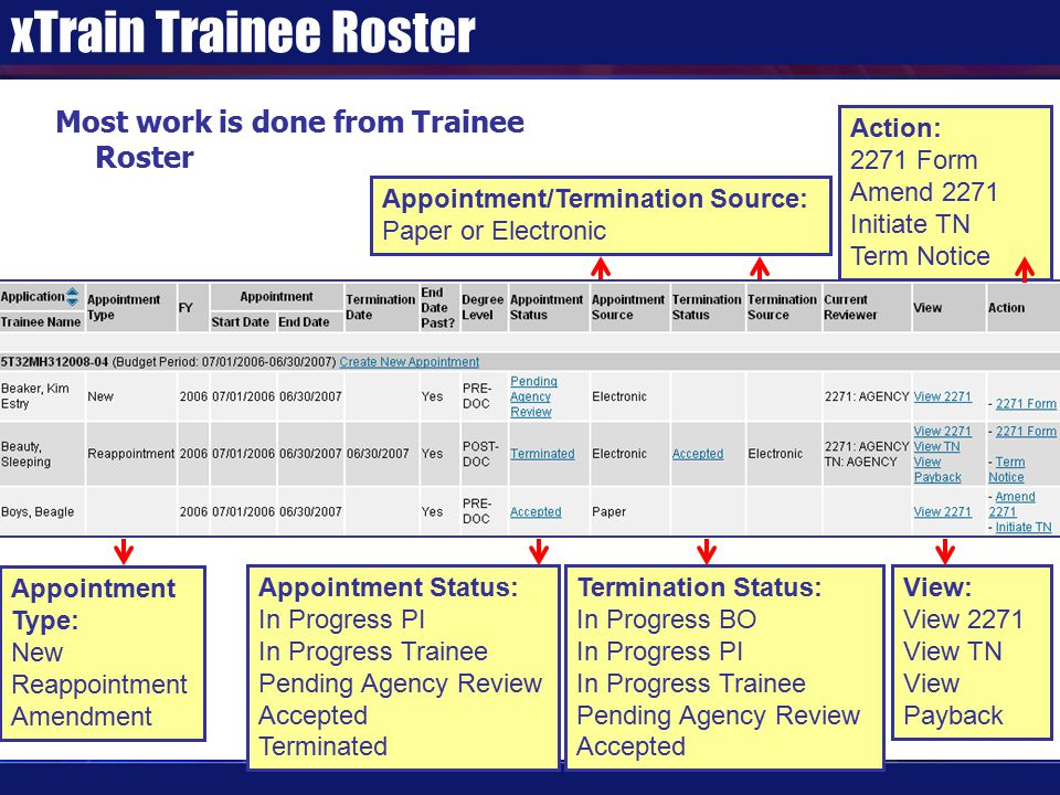 xTrain Trainee Roster Appointment Type: New Reappointment Amendment Appointment Status: In Progress PI In Progress Trainee Pending Agency Review Accepted Terminated Appointment/Termination Source: Paper or Electronic Termination Status: In Progress BO In Progress PI In Progress Trainee Pending Agency Review Accepted View: View 2271 View TN View Payback Action: 2271 Form Amend 2271 Initiate TN Term Notice Most work is done from Trainee Roster